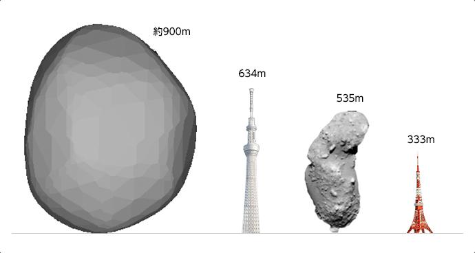 小惑星Ryuguとは?   ミッション   JAXA はやぶさ2プロジェクト